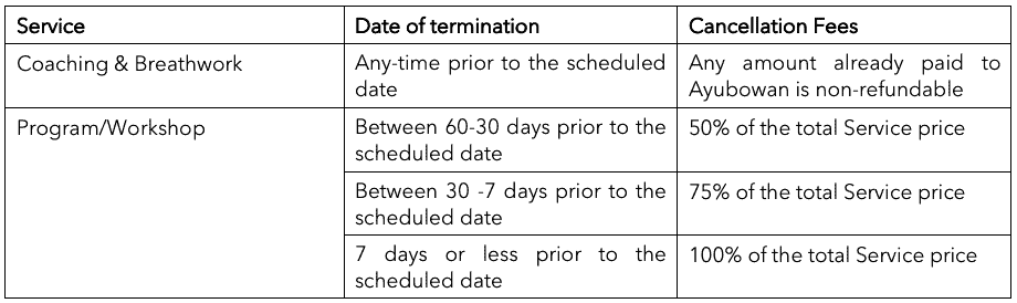 Service Cancellation Fees